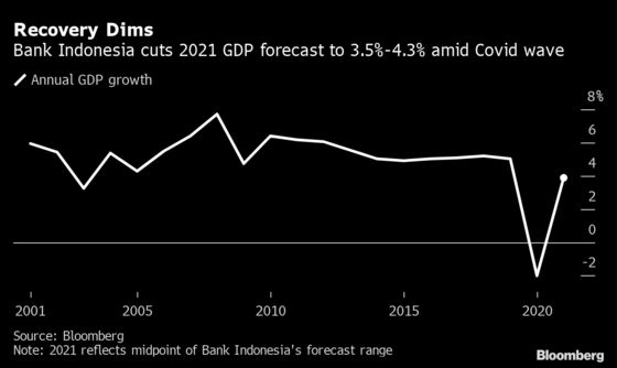 Indonesia Holds Rates, Pledges 'Pro-Growth' Policy Into 2022