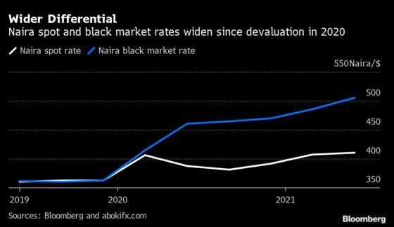 Naira Weakens to Four-Year Low as Nigeria's Dollar Push Fails