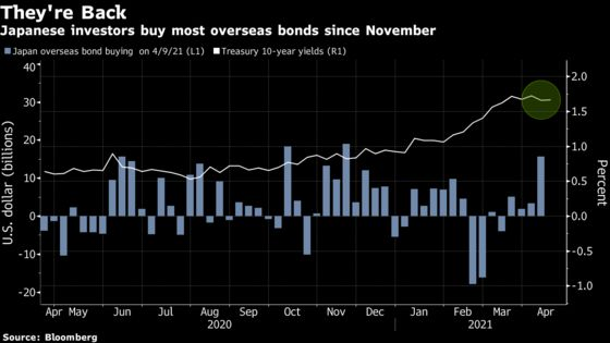 Bond Demand Revives as Japan Buyers Pile Back Into Overseas Debt