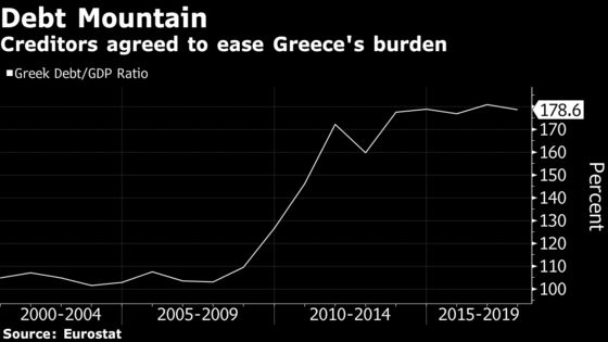 Greece's Creditors Said to Agree on Debt Relief Package