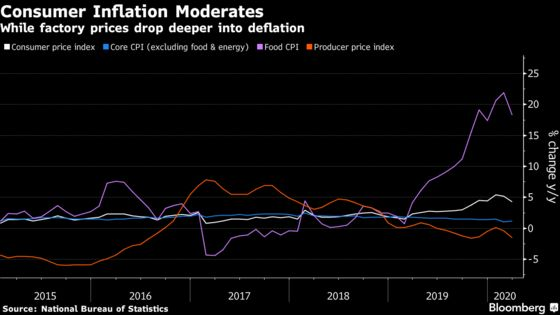 Chinese Inflation Slows as Virus Hurts Demand and Oil Slumps