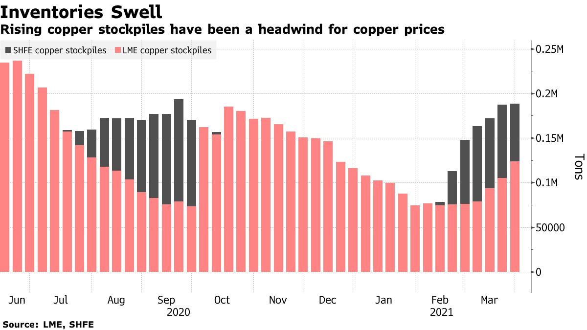 Rising copper stockpiles have been a headwind for copper prices