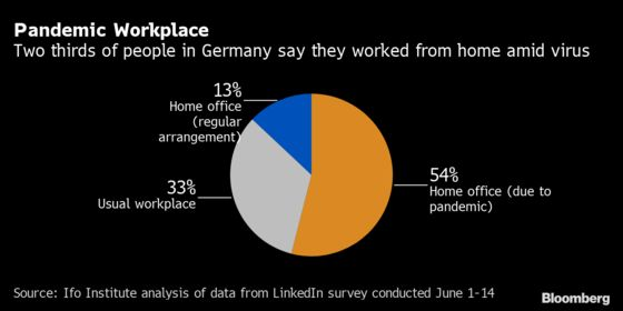 Most German Companies Say Work-From-Home Should Be Here to Stay