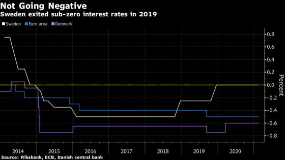 Helicopter Cash Listed as Tool to Consider by Riksbank Official