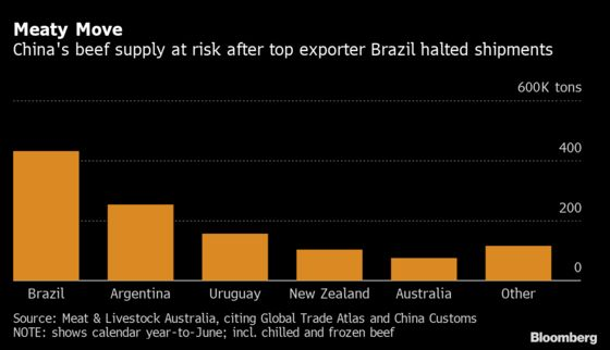 China's Limited Beef Options Imply Brazil Ban Will Be Brief