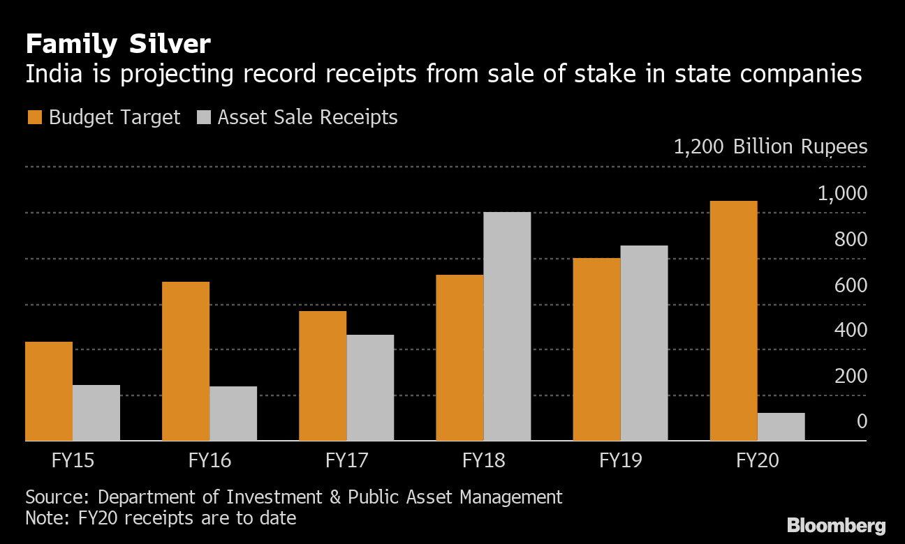 India's Reliance on RBI Cash Puts Budget Funding at Risk