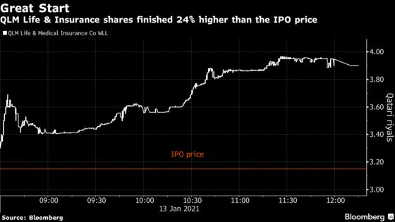 Qatar's First IPO Since 2019 Sees Shares in QLM Soar 24%