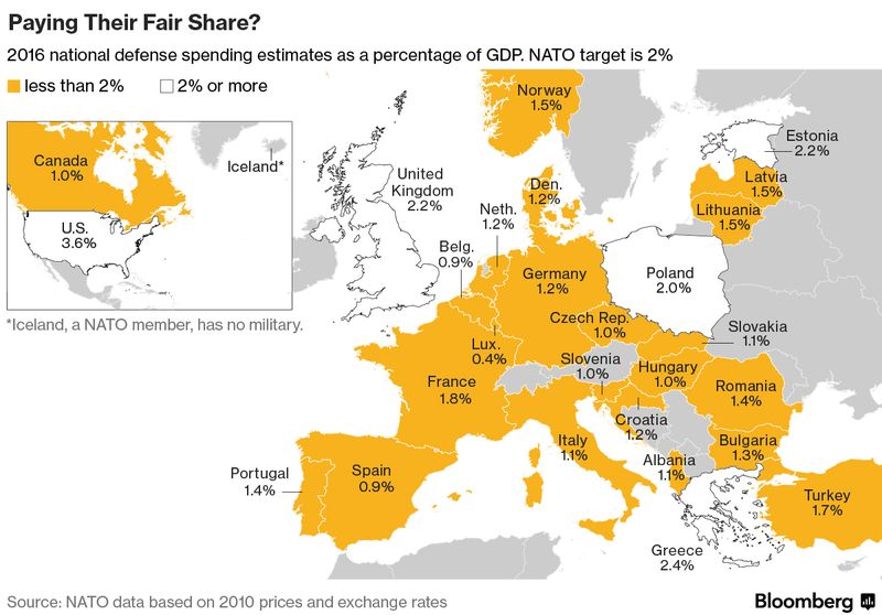 Which Has Raised Defense Outlays While Rejecting Any Rush To The 2 Percent Target And Urging Smarter Spending In Europe Nato Allies Aim To Allow