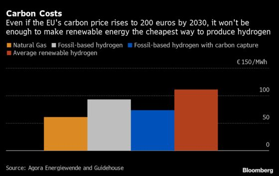 Not Even Carbon at 200 Euros Can Make Green Hydrogen Competitive