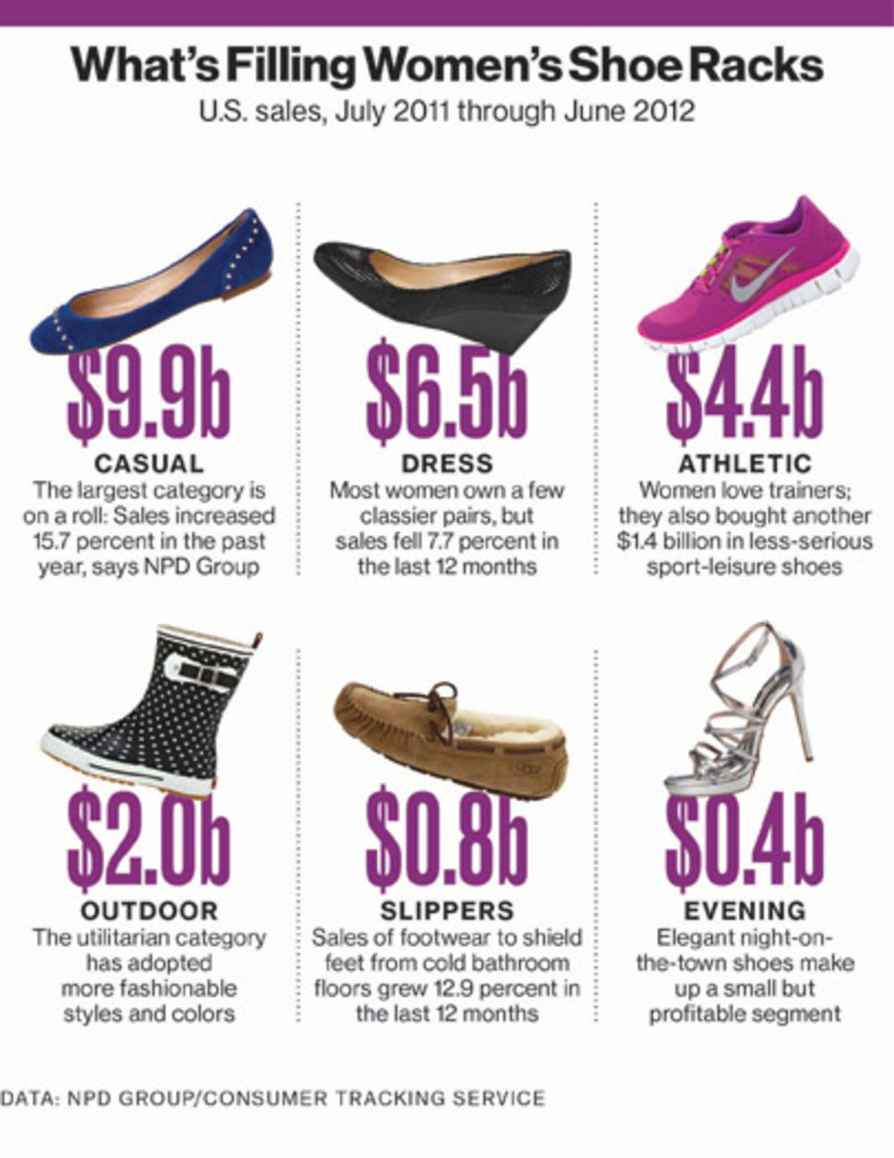 e504904cfe9a Shoes Rule When It Comes to Store Profits - Bloomberg