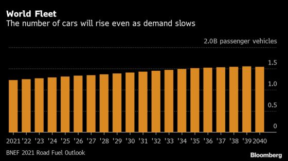 The World's Road Fuel Demand to Peak Years Earlier Than Expected