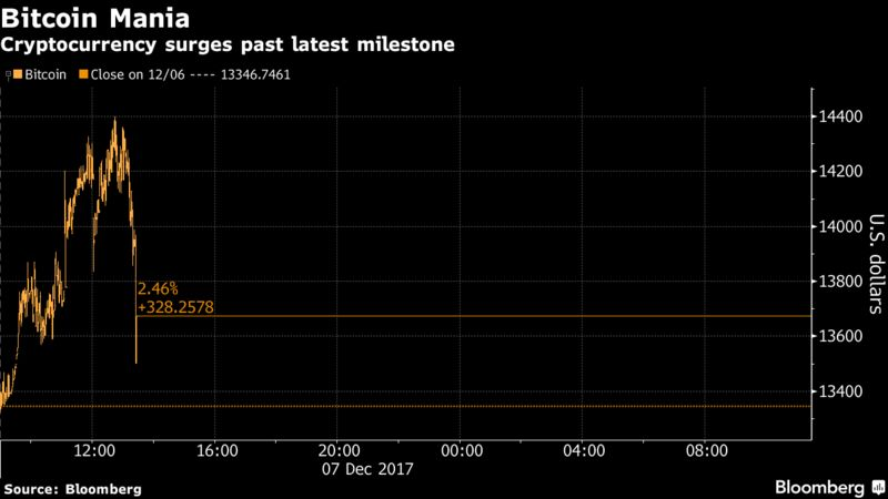 Bitcoin surges past $14000 and touches a new record