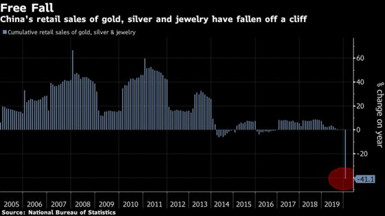 World's Top Gold Market Freezes as Chinese Shoppers Stay Away