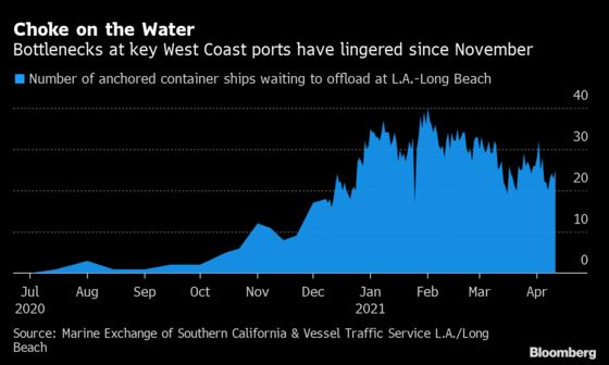 L.A.-Area Port Backlog Persists as Imports Surge Through March