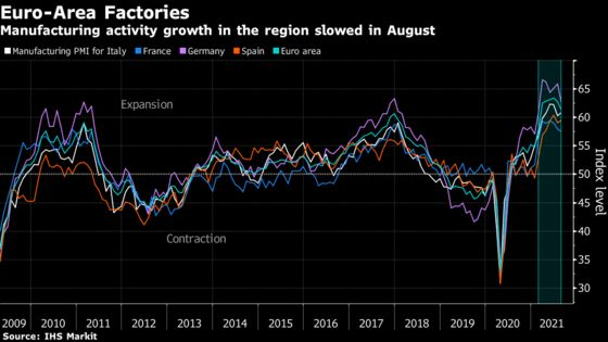 Europe's Factory Backlog Hits Record on Global Supply Squeeze