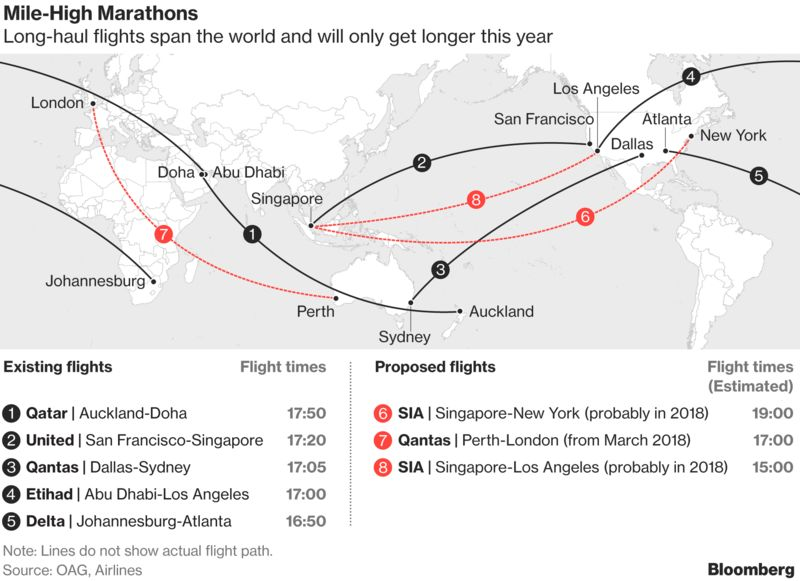 Can Science Beat Jet Lag Airlines Seek Help For 19 Hour Flights