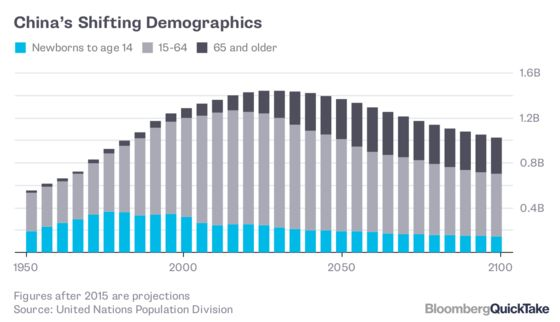 Xi's Race Against a Population Timebomb