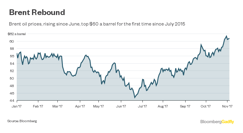 Brent Oil Price Chart Bloomberg - Crude oil prices down