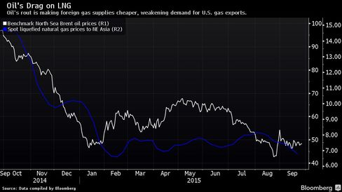 Oil's rout is making foreign gas supplies cheaper, weakening demand for U.S. gas exports.