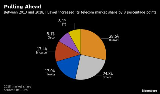 Trump's Losing His War With Huawei in Europe