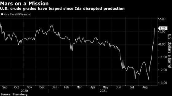 Oil Advances With Ida's Impact on U.S. Offshore Supply Lingering