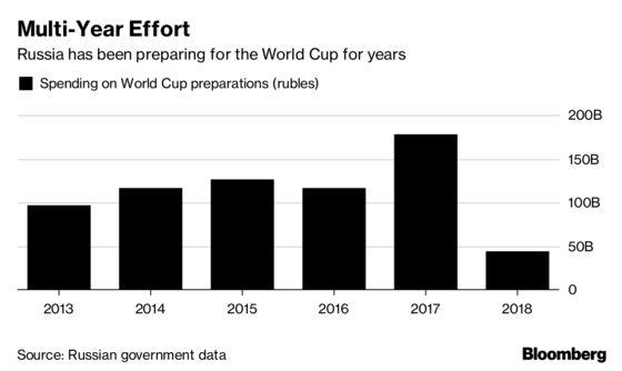 Putin's $11 Billion World Cup May Bring Russia Little Cheer