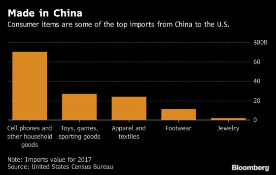 China Races to Get Goodsto the U.S. Before Tariffs Hit