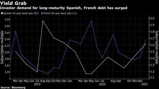 Europe's Debt Binge Is No Concern for Yield-Starved Investors