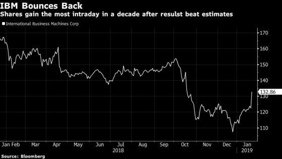IBM Gains Most in a Decade After Surprisingly Positive Results