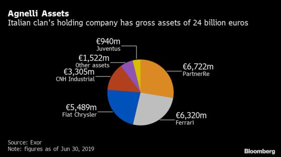 Agnellis May Boost Cash Pile by $12 Billion With Latest Deals