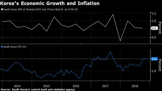 Korea's Economic Growth, Inflation Data Belie Troubled Outlook