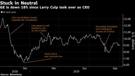 GE's Challenges Linger as Superstar CEO Reaches One-Year Mark