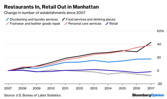 The Death and Life of New York City Retail