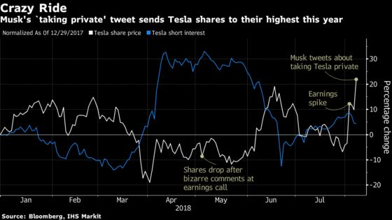 As Tesla ConsidersGoing Private, Wall Street Wonders How
