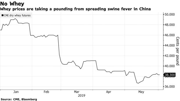 Whey prices are taking a pounding from spreading swine fever in China