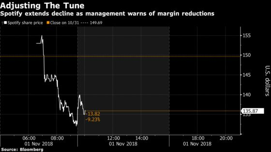 Spotify Tumbles as Investors Adjust Tune on Margin Concerns