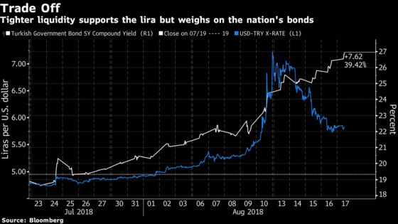 Turkey's Attempt to Stem the Lira Rout May Come Back to Haunt It