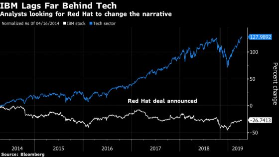 As IBM Faces Falling Revenue, Red Hat Deal May Change Narrative