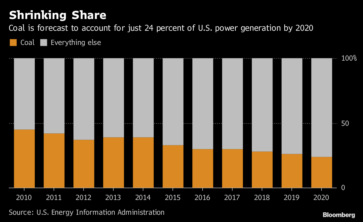 First U S  Coal Plant in Years Opens Where No Options Exist