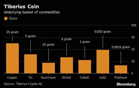 Tiberius Offers Crypto Coins Backed by Seven Commodities