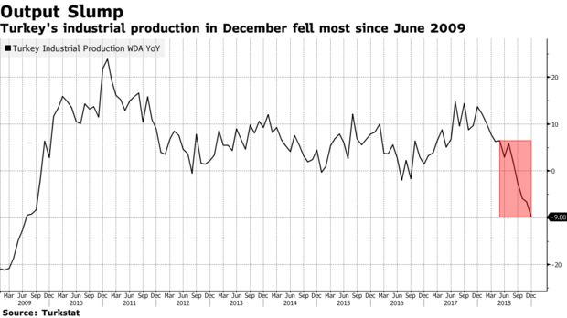 Turkey's industrial production in December fell most since June 2009