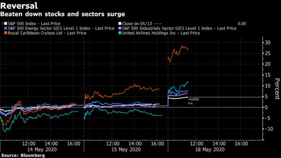 Stock-Market Rally's Leaders Signal Bets on Return to Normal