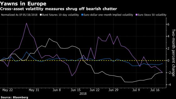 Volatility Goes AWOL From Global Markets Besieged by Risk