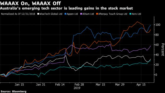 Aussie Rally Lone Bright Spot in Weak Asia Session