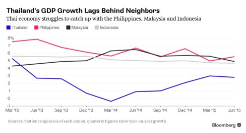Thailand has struggled to boost economic growth, which has lagged behind the Philippines, Malaysia and Indonesia for two years
