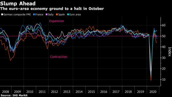 Europe's New Lockdowns Push Economy Toward Another Slump