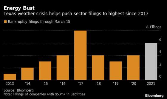 U.S. Bankruptcy Tracker: Advisers Hit Texas as Generators Fall