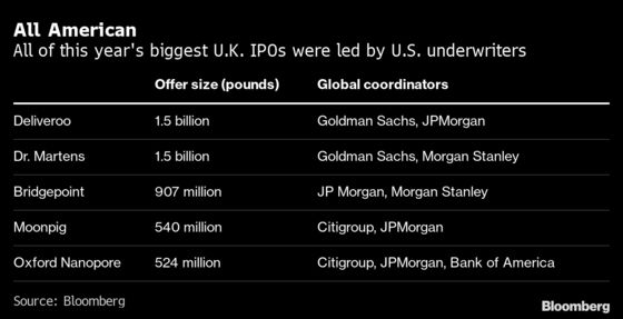 Wall Street Beats British Banks to London's Hottest IPO Mandates