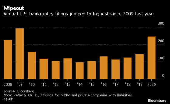 Pandemic Spurs Most Bankruptcy Filings Since 2009