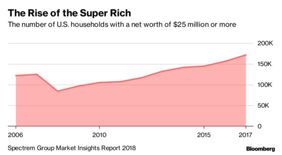 Super Rich Americans Are Getting Younger and Multiplying